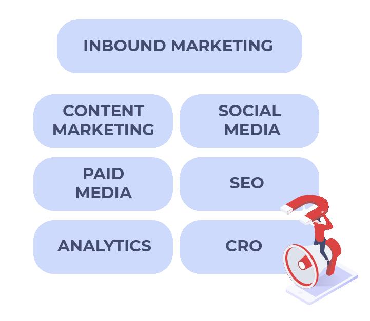 Estructura inbound marketing