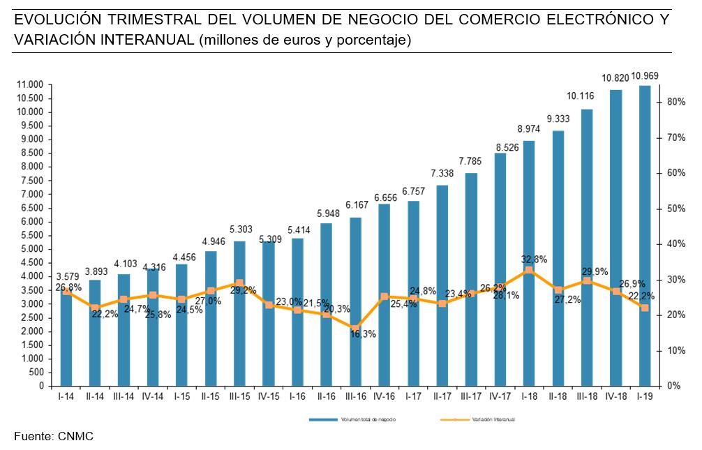 Estadísticas E-commerce España CNMC