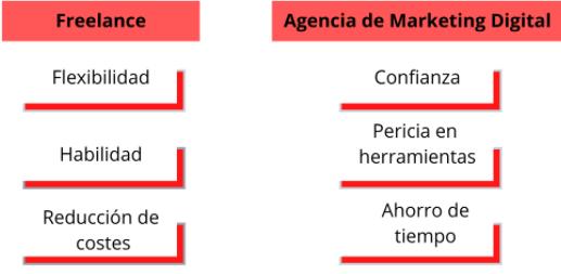 Precios de servicios de marketing digital para empresas